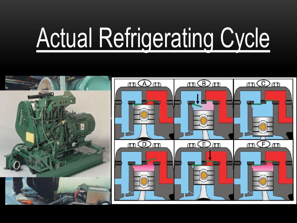 วัฏจักรที่ทำงานตามทฤษฎี (A - B - C - D) เปรียบเทียบกับวัฏจักร การทำงานจริง (A - B -C - D) q evap.