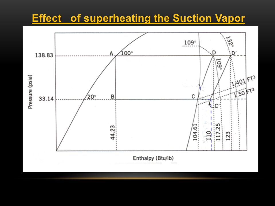 Effect of superheating the Suction Vapor