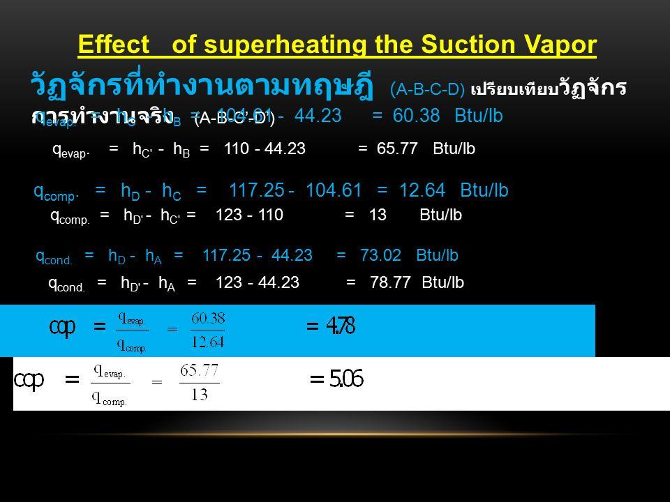 วัฏจักรที่ทำงานตามทฤษฎี (A-B-C-D) เปรียบเทียบ วัฏจักร การทำงานจริง (A-B-C'-D') q evap.
