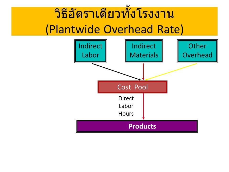 วิธีอัตราเดียวทั้งโรงงาน (Plantwide Overhead Rate) One-Stage Cost Allocation - Direct Labor Hours - Machine Hours - Direct Material Costs - Direct Labor Costs - Unit of Product