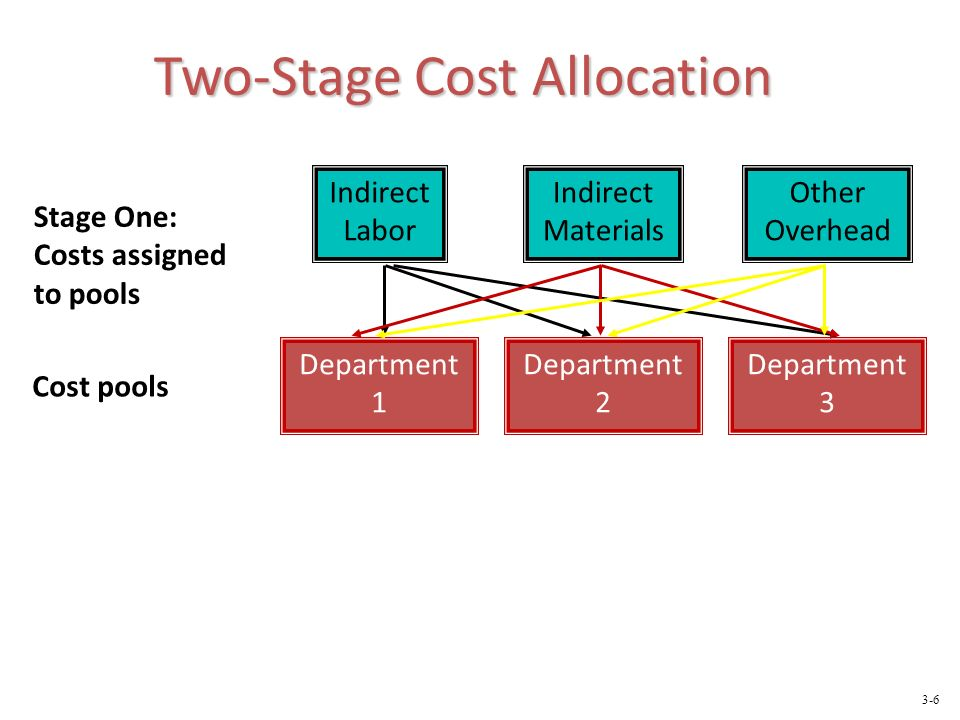 Cost pools Stage One: Costs assigned to pools Indirect Labor Indirect Materials Other Overhead Department 1 Department 2 Department 3 Two-Stage Cost Allocation 3-6