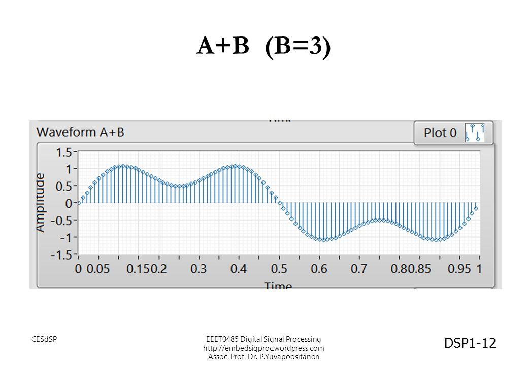 A+B (B=3) CESdSPEEET0485 Digital Signal Processing http://embedsigproc.wordpress.com Assoc. Prof. Dr. P.Yuvapoositanon DSP1-12