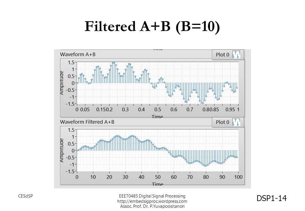 Filtered A+B (B=10) CESdSPEEET0485 Digital Signal Processing http://embedsigproc.wordpress.com Assoc. Prof. Dr. P.Yuvapoositanon DSP1-14