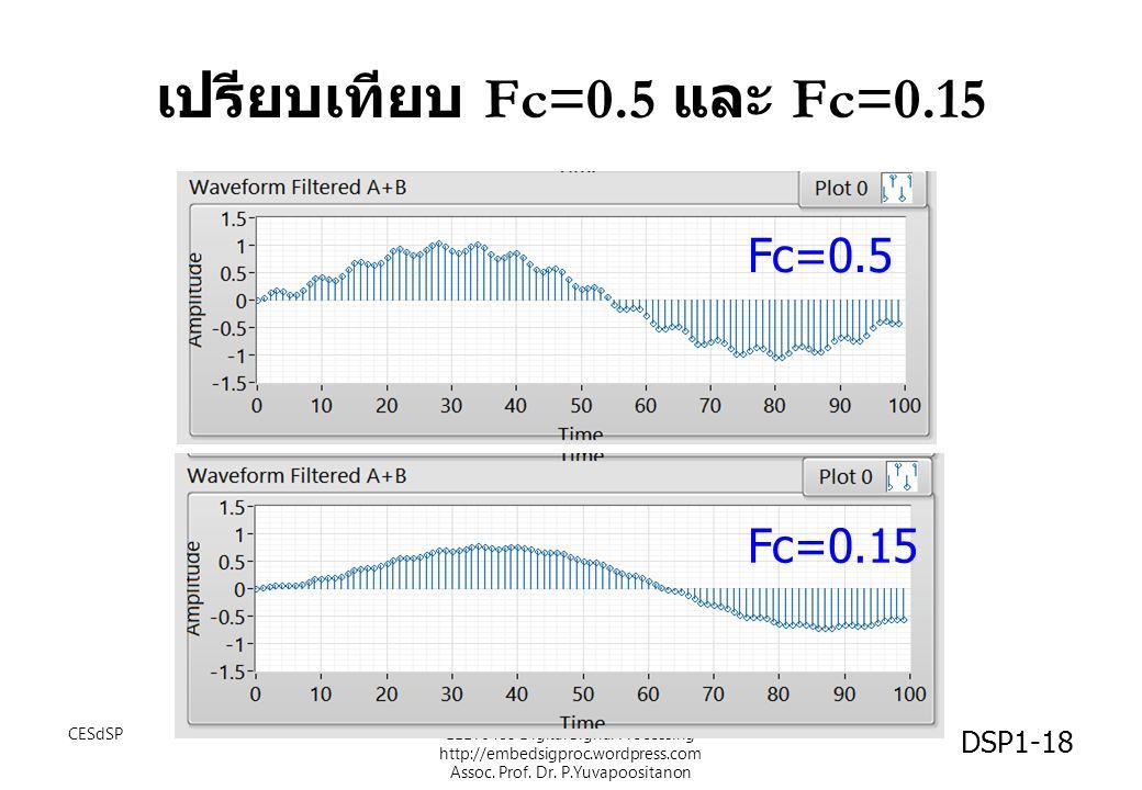 เปรียบเทียบ Fc=0.5 และ Fc=0.15 CESdSPEEET0485 Digital Signal Processing http://embedsigproc.wordpress.com Assoc. Prof. Dr. P.Yuvapoositanon DSP1-18 Fc