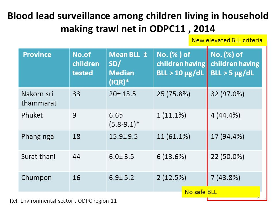 Blood lead surveillance among children living in household making trawl net in ODPC11, 2014 ProvinceNo.of children tested Mean BLL ± SD/ Median (IQR)* No.
