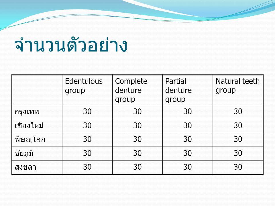 Edentulous group Complete denture group Partial denture group Natural teeth group กรุงเทพ30 เชียงใหม่30 พิษณุโลก30 ชัยภูมิ30 สงขลา30 จำนวนตัวอย่าง