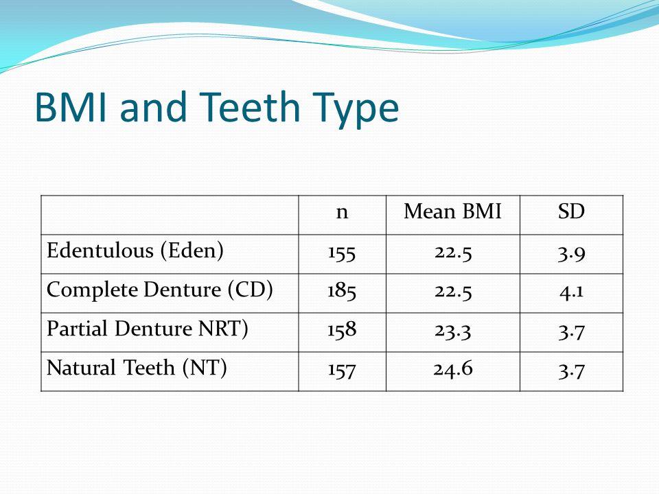 BMI and Teeth Type nMean BMISD Edentulous (Eden)15522.53.9 Complete Denture (CD)18522.54.1 Partial Denture NRT)15823.33.7 Natural Teeth (NT)15724.63.7