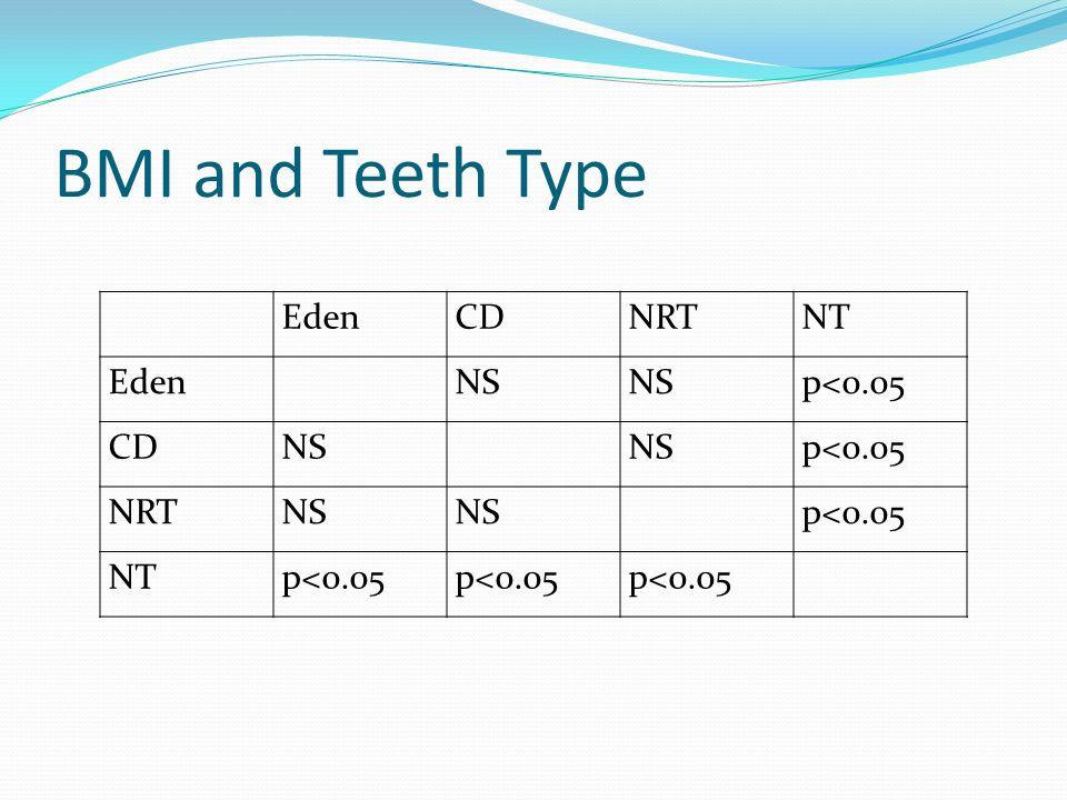 BMI and Teeth Type EdenCDNRTNT EdenNS p<0.05 CDNS p<0.05 NRTNS p<0.05 NTp<0.05