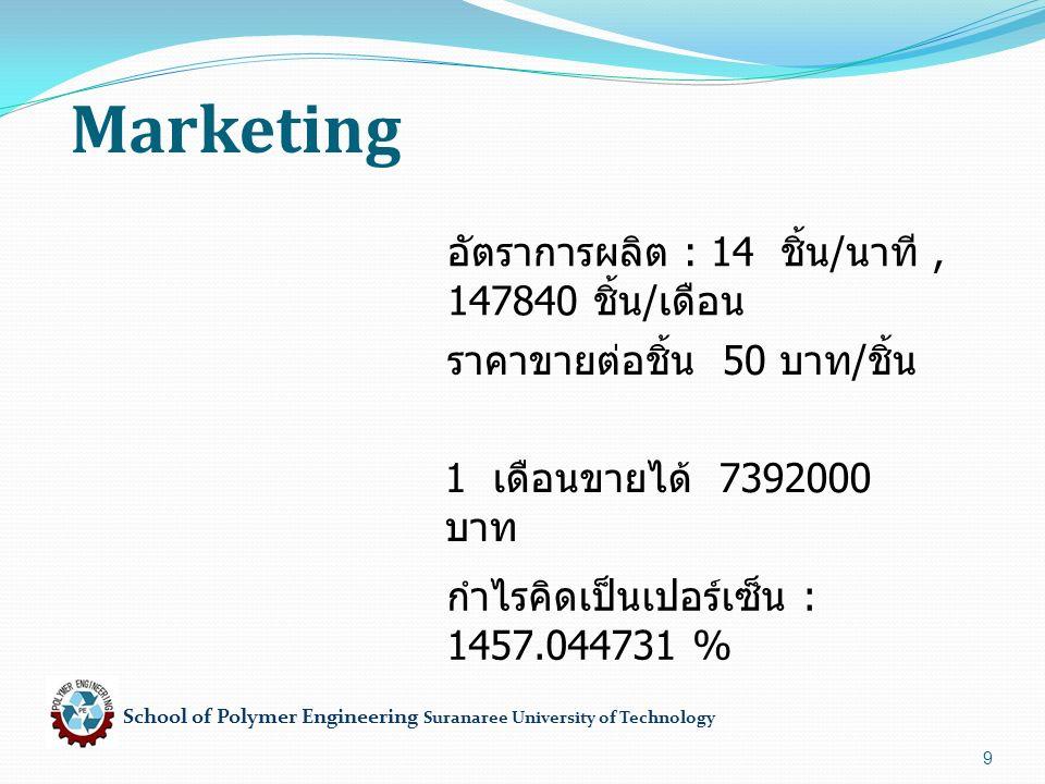 School of Polymer Engineering Suranaree University of Technology Marketing 9 อัตราการผลิต : 14 ชิ้น / นาที, 147840 ชิ้น / เดือน ราคาขายต่อชิ้น 50 บาท / ชิ้น 1 เดือนขายได้ 7392000 บาท กำไรคิดเป็นเปอร์เซ็น : 1457.044731 %