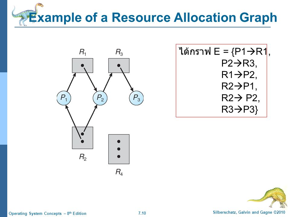 7.10 Silberschatz, Galvin and Gagne ©2010 Operating System Concepts – 8 th Edition Example of a Resource Allocation Graph ได้กราฟ E = {P1  R1, P2  R