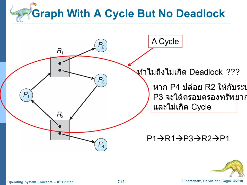 7.12 Silberschatz, Galvin and Gagne ©2010 Operating System Concepts – 8 th Edition Graph With A Cycle But No Deadlock A Cycle ทำไมถึงไม่เกิด Deadlock ??.