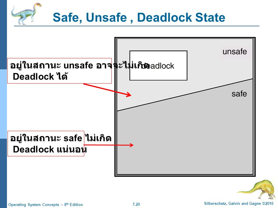 7.20 Silberschatz, Galvin and Gagne ©2010 Operating System Concepts – 8 th Edition Safe, Unsafe, Deadlock State อยู่ในสถานะ unsafe อาจจะไม่เกิด Deadlo