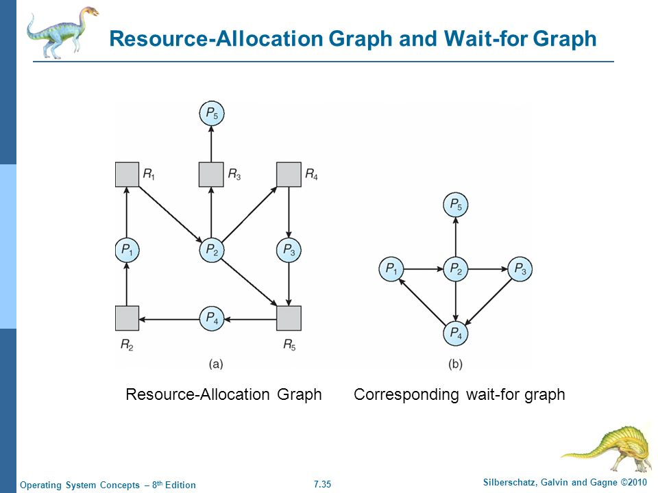 7.35 Silberschatz, Galvin and Gagne ©2010 Operating System Concepts – 8 th Edition Resource-Allocation Graph and Wait-for Graph Resource-Allocation GraphCorresponding wait-for graph