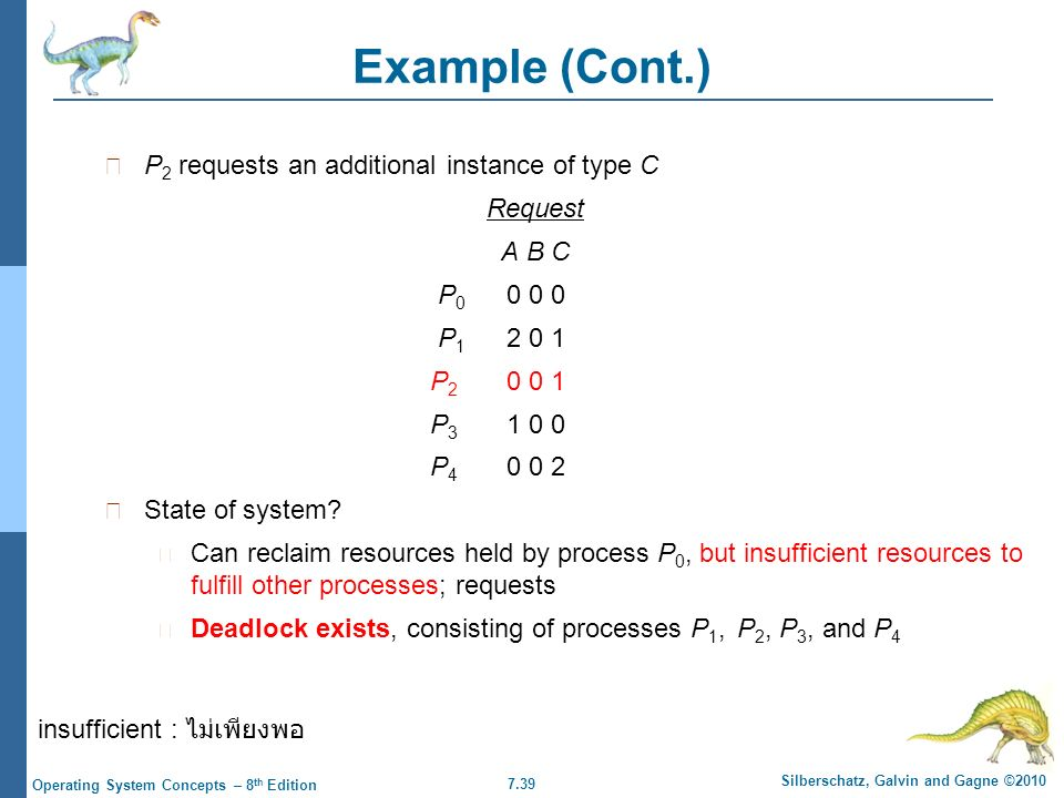 7.39 Silberschatz, Galvin and Gagne ©2010 Operating System Concepts – 8 th Edition Example (Cont.) P 2 requests an additional instance of type C Request A B C P 0 0 0 0 P 1 2 0 1 P 2 0 0 1 P 3 1 0 0 P 4 0 0 2 State of system.