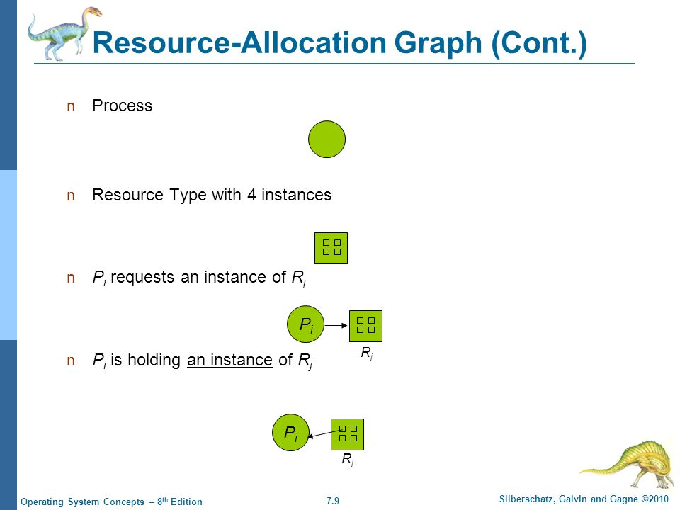 7.9 Silberschatz, Galvin and Gagne ©2010 Operating System Concepts – 8 th Edition Resource-Allocation Graph (Cont.) Process Resource Type with 4 insta