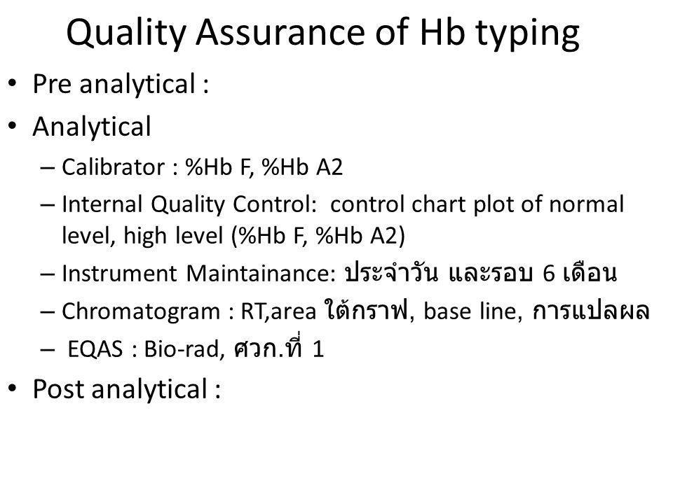การแปลผล : Retention time (RT) รูปแบบ และ % พื้นที่ใต้กราฟ RT : ระยะเวลาการเดินทางของ Sample ตั้งแต่เริ่มต้น ( ฉีด ) ถึงจุดสูงสุดของ elution peak ชนิดของ Hb LPLC (sec) ชนิดของ Hb HPLC (sec) Bart's0-45Bart's ไม่อ่าน RT F1, H45-60H ไม่อ่าน RT F110-140F1.14 A0A0 195-235A0A0 2.4 E250-274E 3.65 A2A2 275-290A2A2 D290-300S4.5 S320-340CS4.9 CS290-340C5 C340-400D5.2