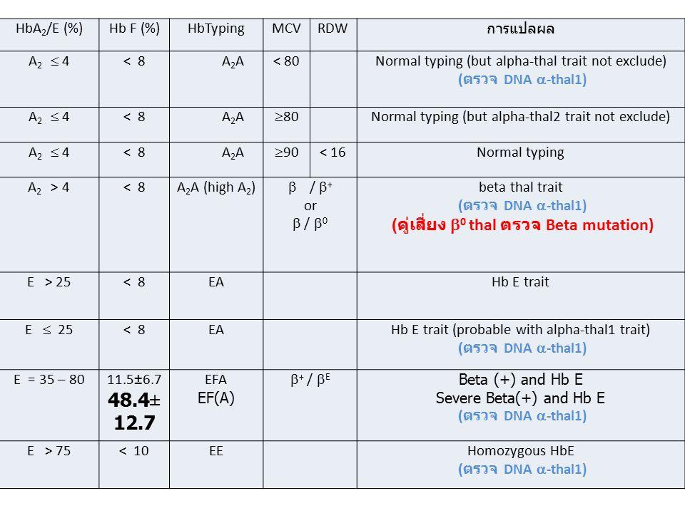 %Hb F= 0.0 % Hb A2= 0.0 %Hb Bart s : 100% Hb-typing : Bart s แปลผล : Hb Bart s hydrop fetalis  -Thal1 /  -Thal1