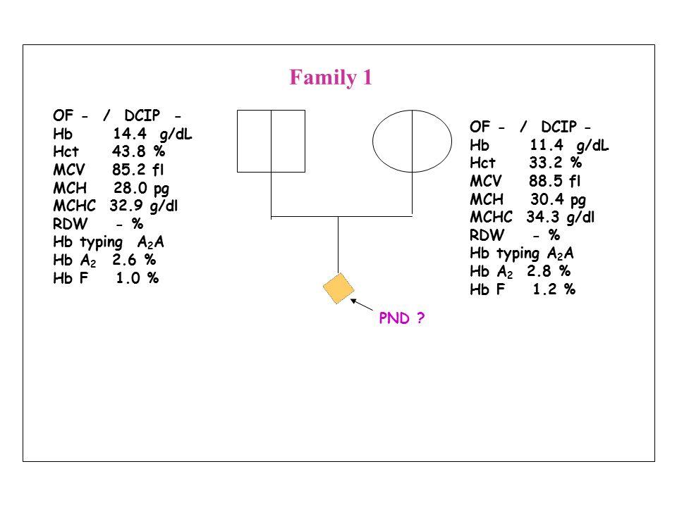 ขั้นตอนการตรวจ  -Thalassemia 1 โดยเทคนิค Relative Quantitative PCR สกัด DNA จาก EDTA blood เตรียมสารผสม สำหรับ PCR เติม DNA ใส่ในสาร ผสมสำหรับ PCR Real time PCR วิเคราะห์ผลที่ได้จาก Real time PCR แปลผลร่วมกับ Hb typing