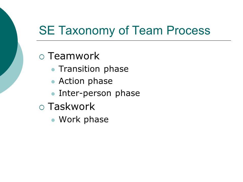 Teamwork-Transition phase  Transition phase Backward evaluation episode (BE) Forward visioning episode (FV) Planning and prioritization episode (PP)