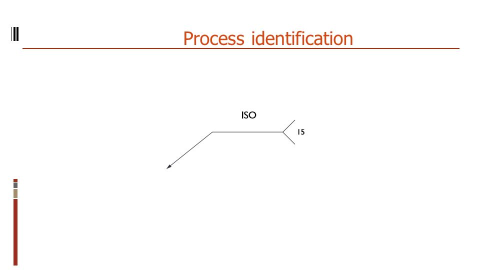 Process identification