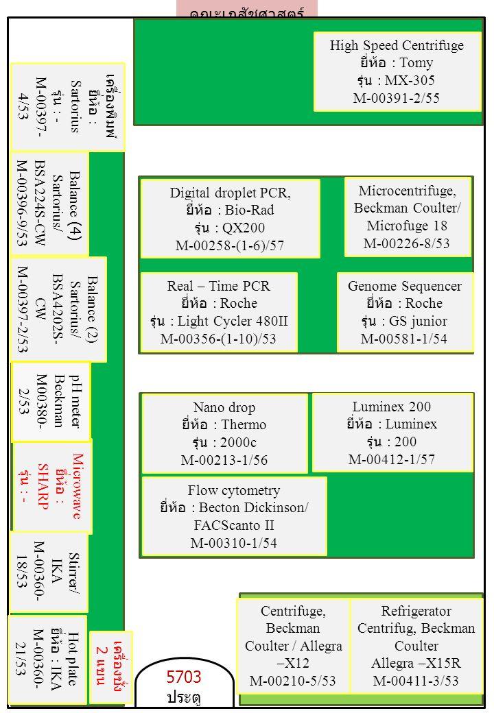 คณะเภสัชศาสตร์ 5703 ประตู Real – Time PCR ยี่ห้อ : Roche รุ่น : Light Cycler 480II M-00356-(1-10)/53 Refrigerator Centrifug, Beckman Coulter Allegra –