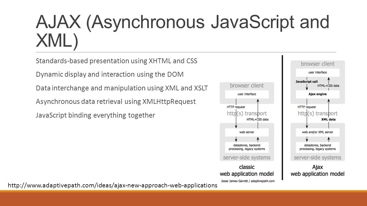 AJAX (Asynchronous JavaScript and XML) Standards-based presentation using XHTML and CSS Dynamic display and interaction using the DOM Data interchange and manipulation using XML and XSLT Asynchronous data retrieval using XMLHttpRequest JavaScript binding everything together http://www.adaptivepath.com/ideas/ajax-new-approach-web-applications