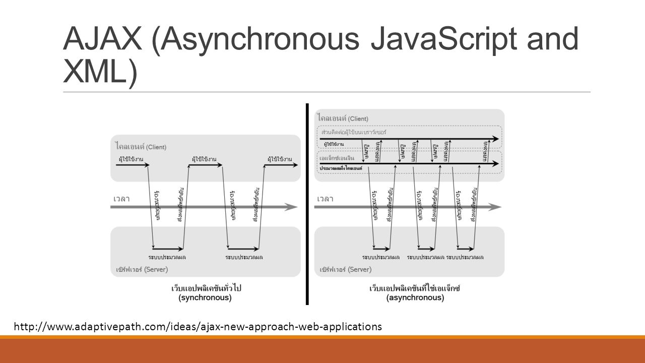 AJAX (Asynchronous JavaScript and XML) http://www.adaptivepath.com/ideas/ajax-new-approach-web-applications