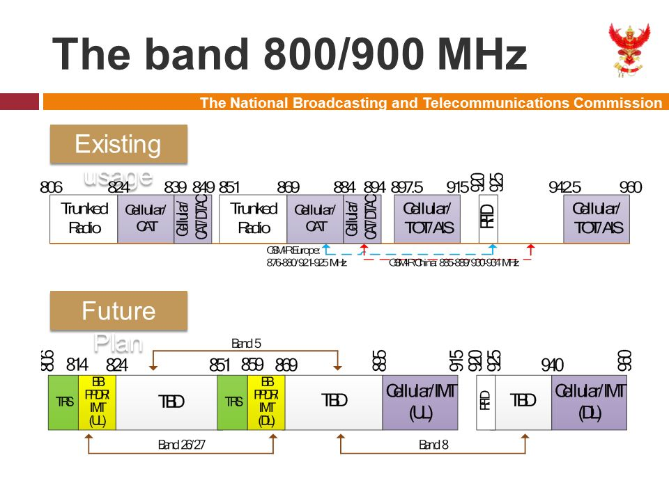 The National Broadcasting and Telecommunications Commission The band 800/900 MHz Existing usage Future Plan