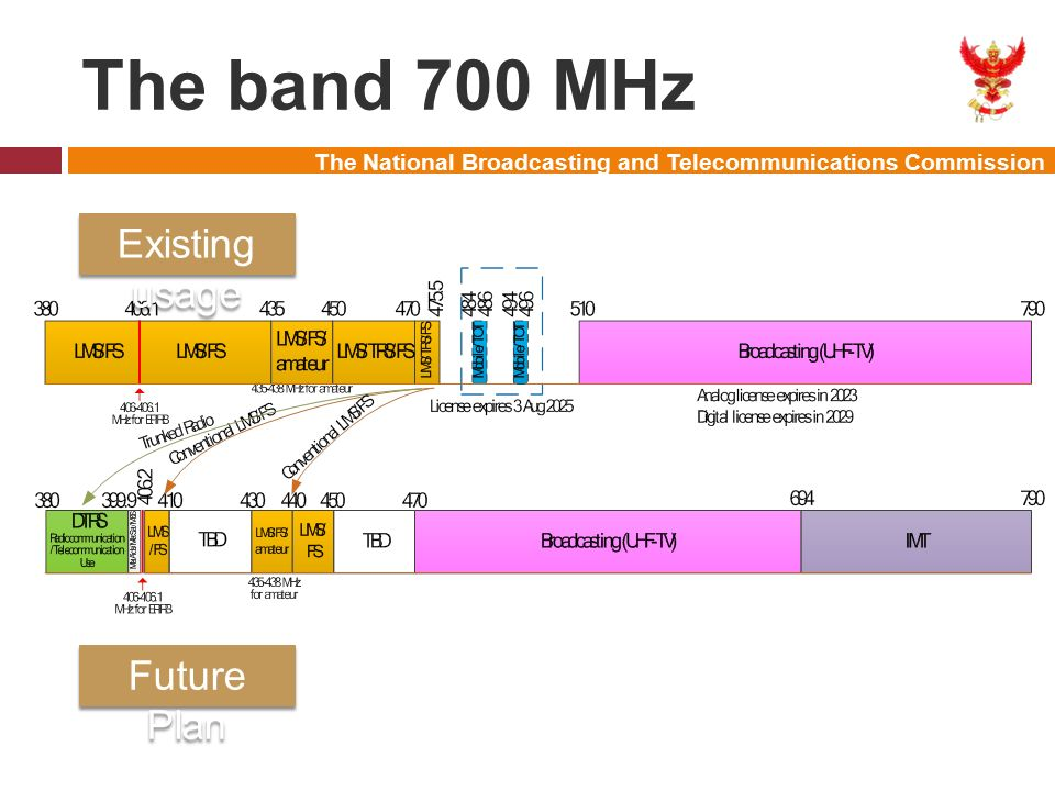 The National Broadcasting and Telecommunications Commission The band 700 MHz Existing usage Future Plan