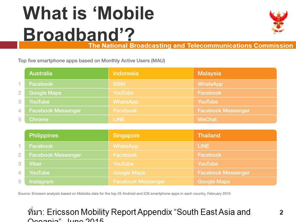 The National Broadcasting and Telecommunications Commission Mobile Traffic 3 ที่มา : Ericsson Mobility Report Appendix South East Asia and Oceania , June 2015 หมายเหตุ : EB = Exabytes (10 18 )