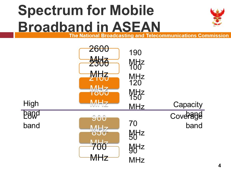 The National Broadcasting and Telecommunications Commission Coverage Comparison 5 ที่มา : Verizon