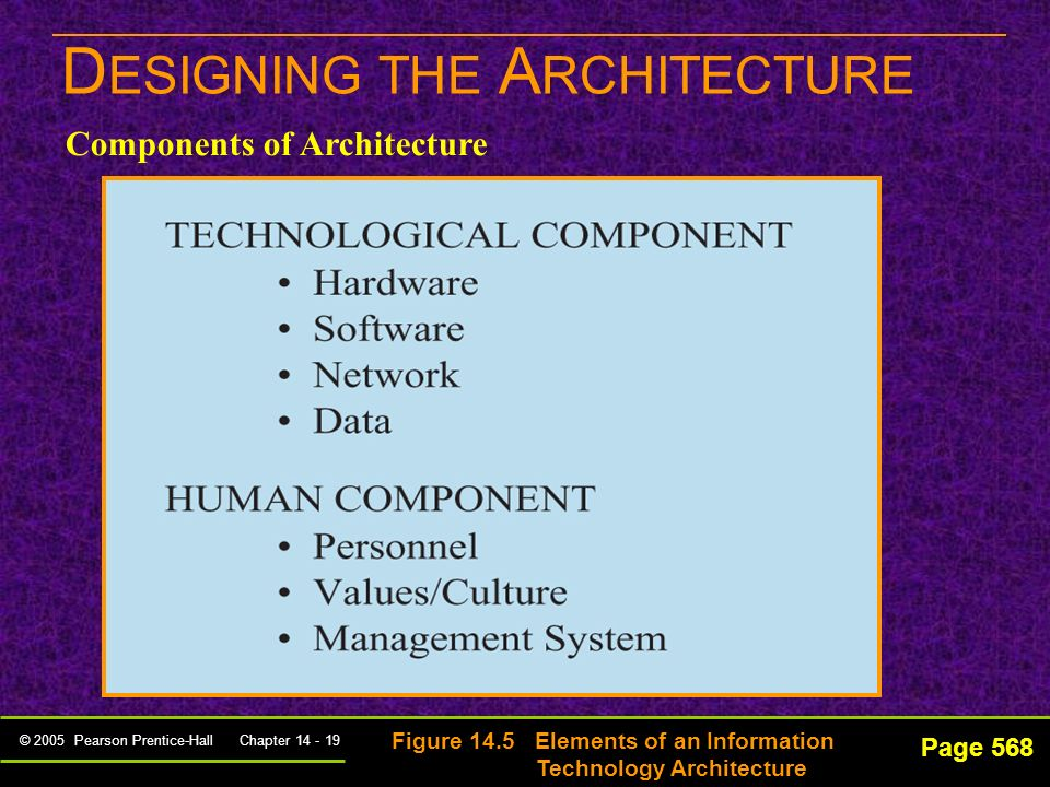 © 2005 Pearson Prentice-Hall Chapter 14 - 18 Page 567 D ESIGNING THE A RCHITECTURE IT architecture – specifies how the technological and human assets and the IS organization should be deployed in the future to meet the information vision