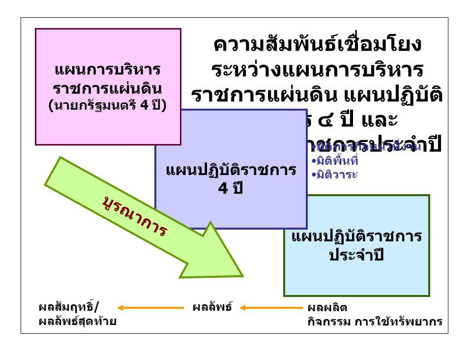 Logic Model วิสัยทัศน์ ประเด็นยุทธศาสตร์ กลยุทธ์ โครงการ 123 4 1 23 12 3 4