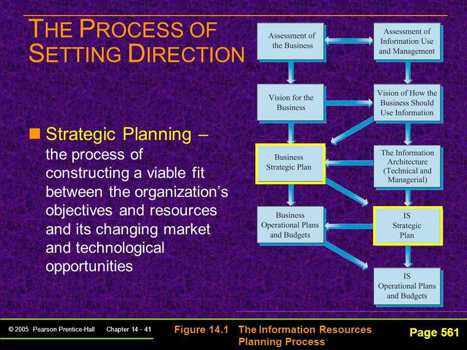 © 2005 Pearson Prentice-Hall Chapter 14 - 40 T HE P ROCESS OF S ETTING D IRECTION Assessment Vision Strategic Planning Operational Planning Page 561 Figure 14.1 The Information Resources Planning Process