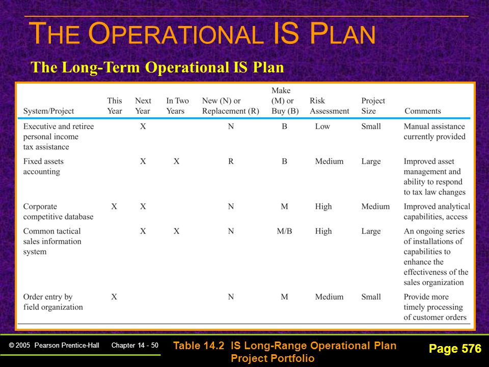 © 2005 Pearson Prentice-Hall Chapter 14 - 49 Page 576 Developed for a 3-to-5 year time period Focuses on project definition, selection, and prioritization T HE O PERATIONAL IS P LAN The Long-Term Operational IS Plan