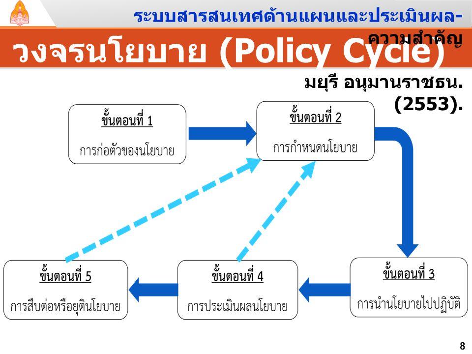  ประเภทของแผน จำแนกตาม – ระดับการจัดการ ( แผนยุทธศาสตร์ / กลยุทธ์, แผนบริหาร, แผนปฏิบัติการ ) – หน้าที่ทางธุรกิจ ( แผนการตลาด, แผนการผลิต, แผนการเงิน
