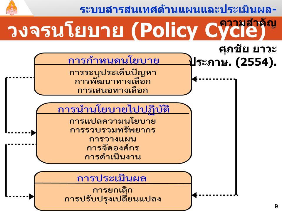 วงจรนโยบาย (Policy Cycle) 8 ระบบสารสนเทศด้านแผนและประเมินผล - ความสำคัญ มยุรี อนุมานราชธน. (2553).