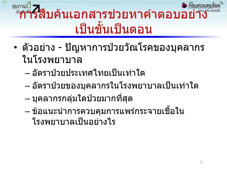 การสืบค้นเอกสารช่วยหาคำตอบอย่าง เป็นขั้นเป็นตอน ตัวอย่าง - ปัญหาการป่วยวัณโรคของบุคลากร ในโรงพยาบาล – อัตราป่วยประเทศไทยเป็นเท่าใด – อัตราป่วยของบุคลากรในโรงพยาบาลเป็นเท่าใด – บุคลากรกลุ่มใดป่วยมากที่สุด – ข้อแนะนำการควบคุมการแพร่กระจายเชื้อใน โรงพยาบาลเป็นอย่างไร 4