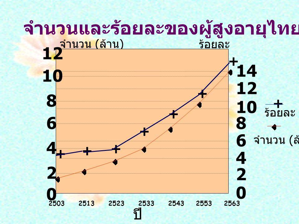 จำนวนและร้อยละของผู้สูงอายุไทย อายุ 60 ปีขึ้นไป จำนวน ( ล้าน ) ร้อยละ 0 2 4 6 8 10 12 14 6 2 12 0 10 8 4 25032513252325332543 2553 2563 + + + + + + + ปี + ร้อยละ