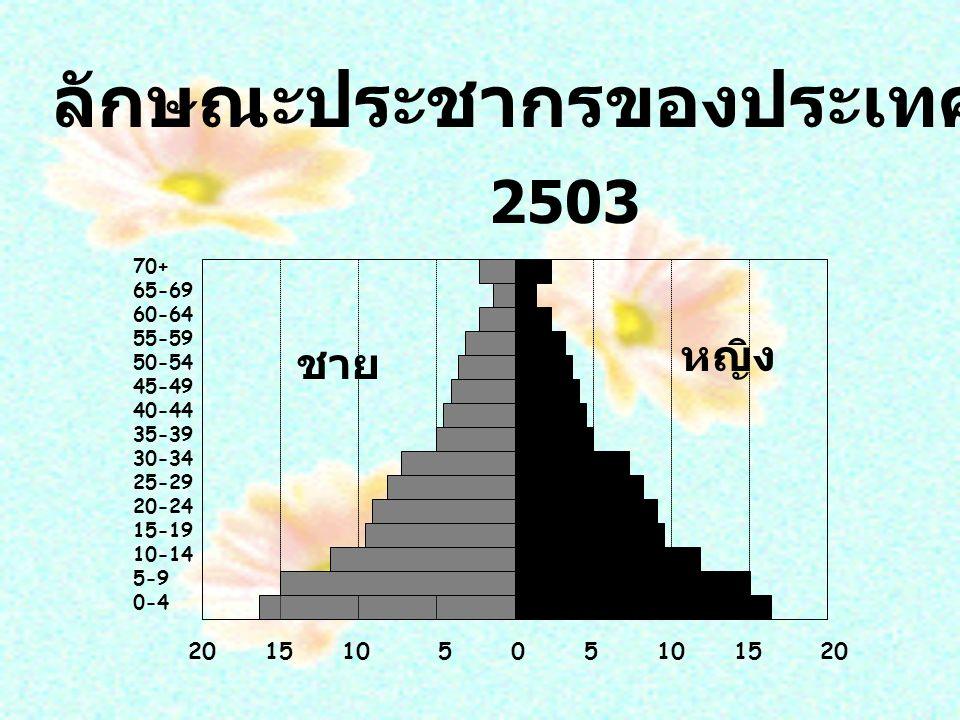 2503 ชาย 20 15 10 5 0 5 10 15 20 70+ 65-69 60-64 55-59 50-54 45-49 40-44 35-39 30-34 25-29 20-24 15-19 10-14 5-9 0-4 หญิง ลักษณะประชากรของประเทศไทย 2503