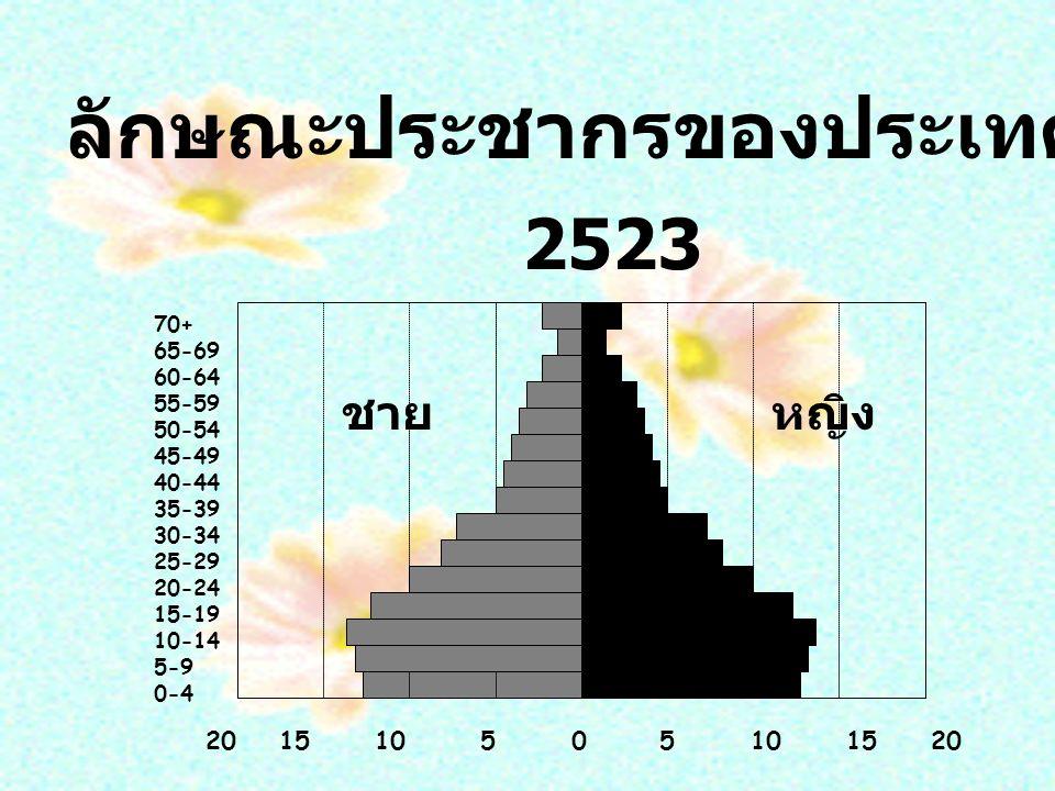 20 15 10 5 0 5 10 15 20 70+ 65-69 60-64 55-59 50-54 45-49 40-44 35-39 30-34 25-29 20-24 15-19 10-14 5-9 0-4 2523 ชายหญิง ลักษณะประชากรของประเทศไทย 2523