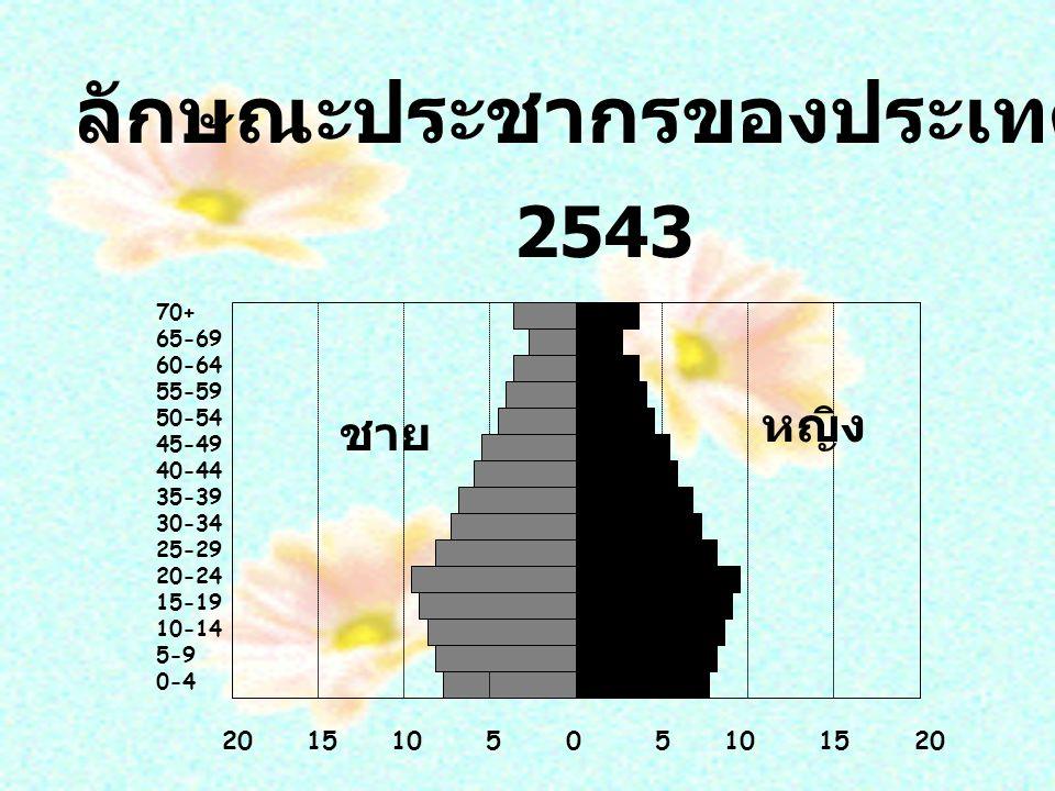 70+ 65-69 60-64 55-59 50-54 45-49 40-44 35-39 30-34 25-29 20-24 15-19 10-14 5-9 0-4 20 15 10 5 0 5 10 15 20 ชาย หญิง ลักษณะประชากรของประเทศไทย 2543 2543