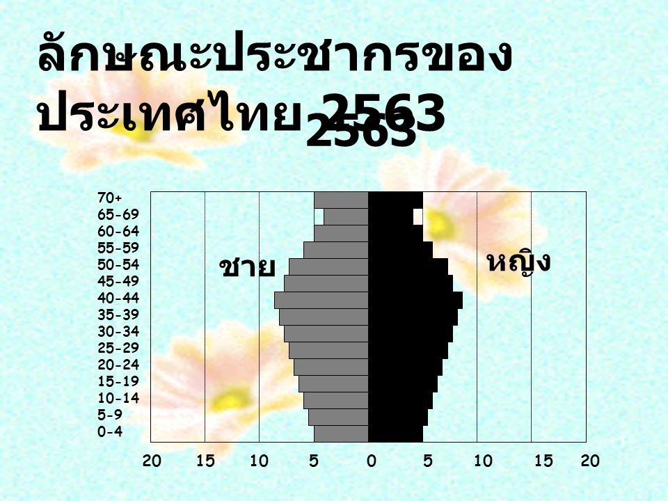 70+ 65-69 60-64 55-59 50-54 45-49 40-44 35-39 30-34 25-29 20-24 15-19 10-14 5-9 0-4 20 15 10 5 0 5 10 15 20 ชาย หญิง ลักษณะประชากรของ ประเทศไทย 2563 2563