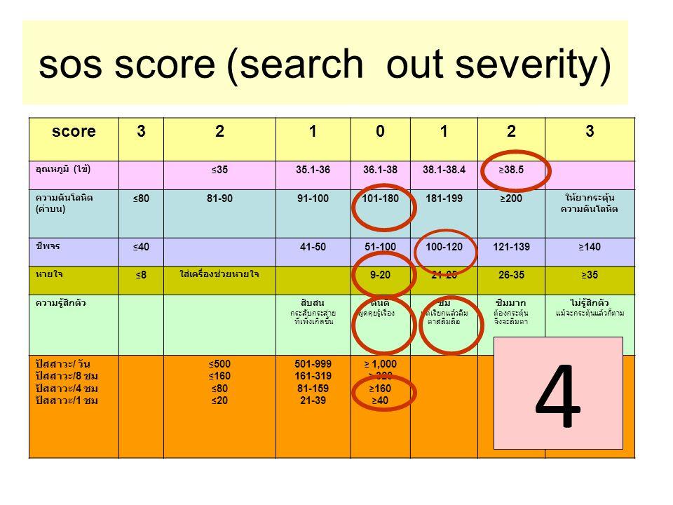 sos score (search out severity) score3210123 อุณหภูมิ ( ไข้ ) ≤ 3535.1-3636.1-3838.1-38.4 ≥ 38.5 ความดันโลหิต ( ค่าบน ) ≤ 8081-9091-100101-180181-199 ≥ 200 ให้ยากระตุ้น ความดันโลหิต ชีพจร ≤ 4041-5051-100100-120121-139 ≥ 140 หายใจ ≤8≤8 ใส่เครื่องช่วยหายใจ 9-2021-2526-35 ≥ 35 ความรู้สึกตัวสับสน กระสับกระส่าย ที่เพิ่งเกิดขึ้น ตื่นดี พูดคุยรู้เรื่อง ซึม แต่เรียกแล้วลืม ตาสลึมลือ ซึมมาก ต้องกระตุ้น จึงจะลืมตา ไม่รู้สึกตัว แม้จะกระตุ้นแล้วก็ตาม ปัสสาวะ / วัน ปัสสาวะ /8 ชม ปัสสาวะ /4 ชม ปัสสาวะ /1 ชม ≤ 500 ≤ 160 ≤ 80 ≤ 20 501-999 161-319 81-159 21-39 ≥ 1,000 ≥ 320 ≥ 160 ≥ 40 34