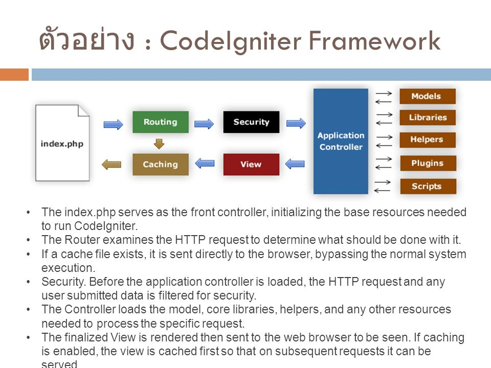 ตัวอย่าง : CodeIgniter Framework The index.php serves as the front controller, initializing the base resources needed to run CodeIgniter.