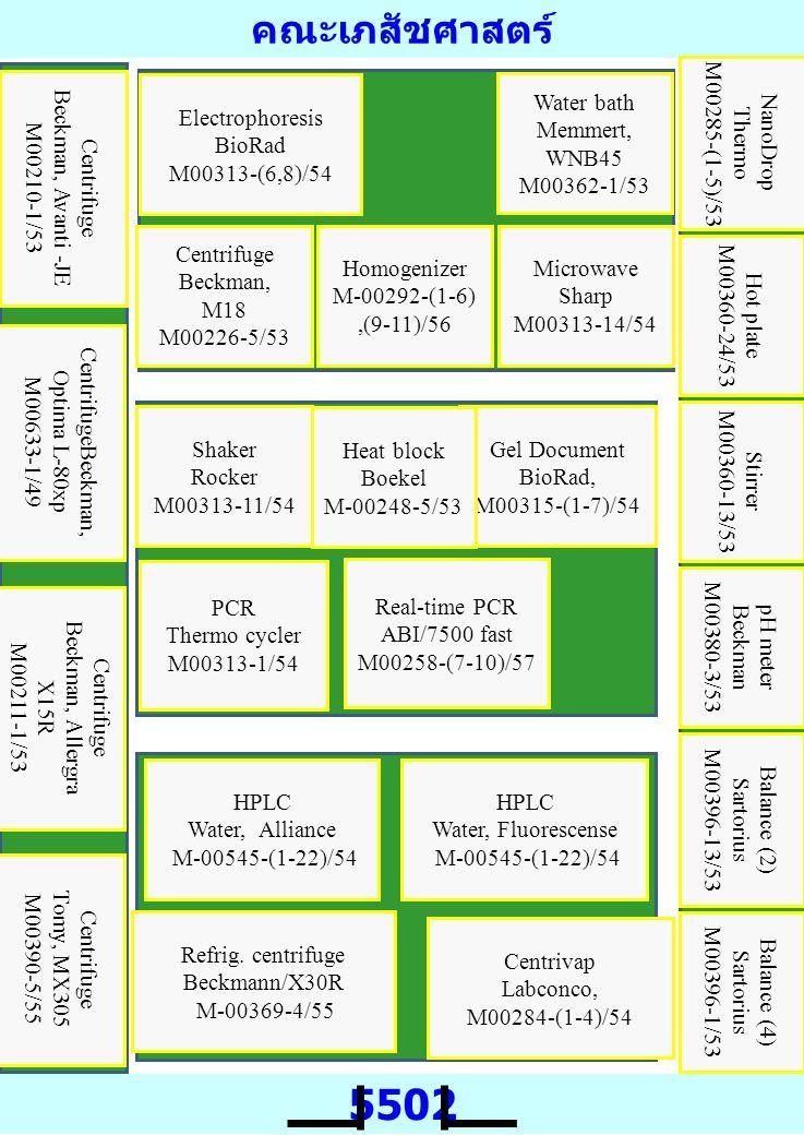 คณะเภสัชศาสตร์ 5502 Centrifuge Beckman, Avanti -JE M00210-1/53 CentrifugeBeckman, Optima L-80xp M00633-1/49 Centrifuge Tomy, MX305 M00390-5/55 Centrivap Labconco, M00284-(1-4)/54 HPLC Water, Alliance M-00545-(1-22)/54 Centrifuge Beckman, Allergra X15R M00211-1/53 Balance (4) Sartorius M00396-1/53 Balance (2) Sartorius M00396-13/53 pH meter Beckman M00380-3/53 Stirrer M00360-13/53 Hot plate M00360-24/53 NanoDrop Thermo M00285-(1-5)/53 HPLC Water, Fluorescense M-00545-(1-22)/54 Electrophoresis BioRad M00313-(6,8)/54 Water bath Memmert, WNB45 M00362-1/53 Centrifuge Beckman, M18 M00226-5/53 Homogenizer M-00292-(1-6),(9-11)/56 Microwave Sharp M00313-14/54 Shaker Rocker M00313-11/54 Gel Document BioRad, M00315-(1-7)/54 PCR Thermo cycler M00313-1/54 Heat block Boekel M-00248-5/53 Refrig.