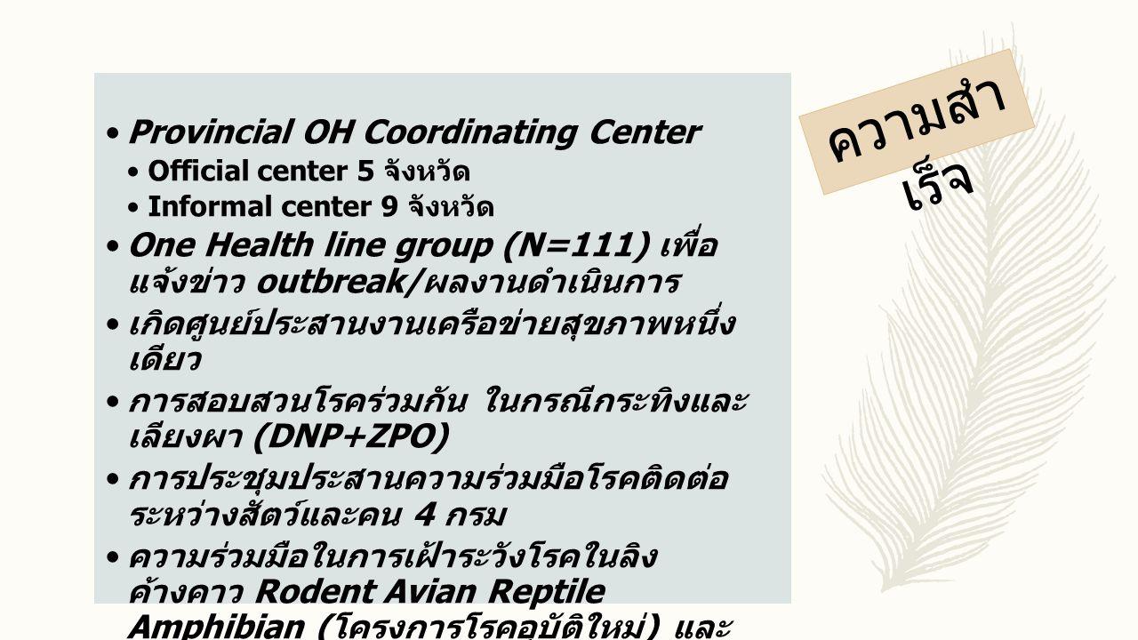 ความสำ เร็จ Provincial OH Coordinating Center Official center 5 จังหวัด Informal center 9 จังหวัด One Health line group (N=111) เพื่อ แจ้งข่าว outbrea