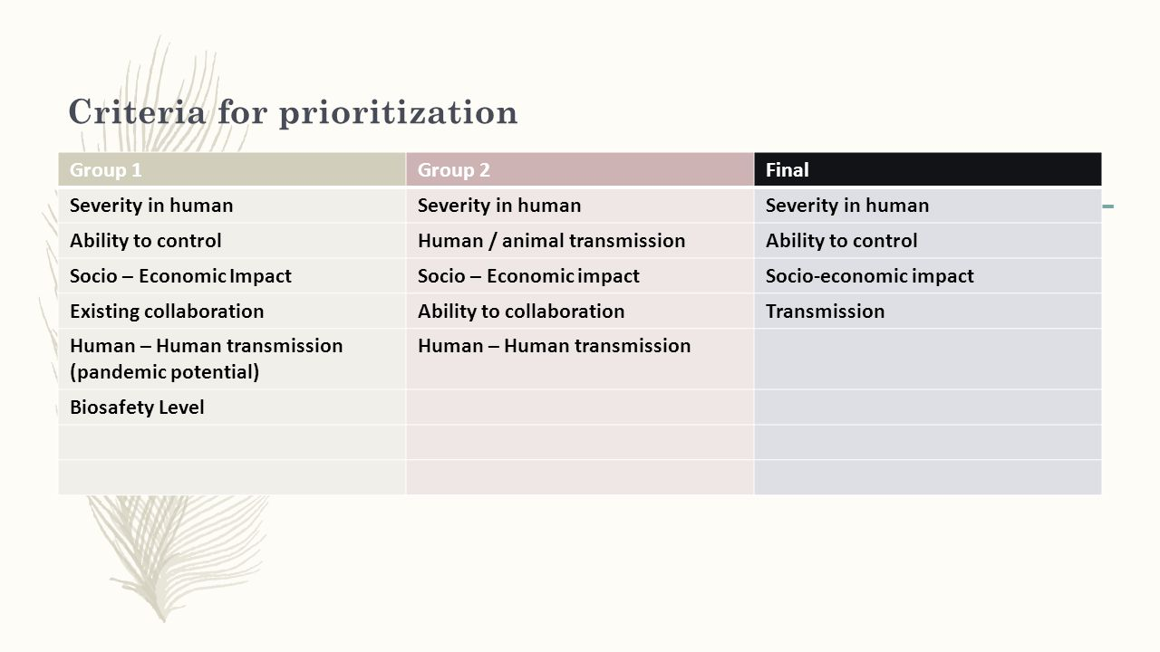 Criteria for prioritization Group 1Group 2Final Severity in human Ability to controlHuman / animal transmissionAbility to control Socio – Economic Imp