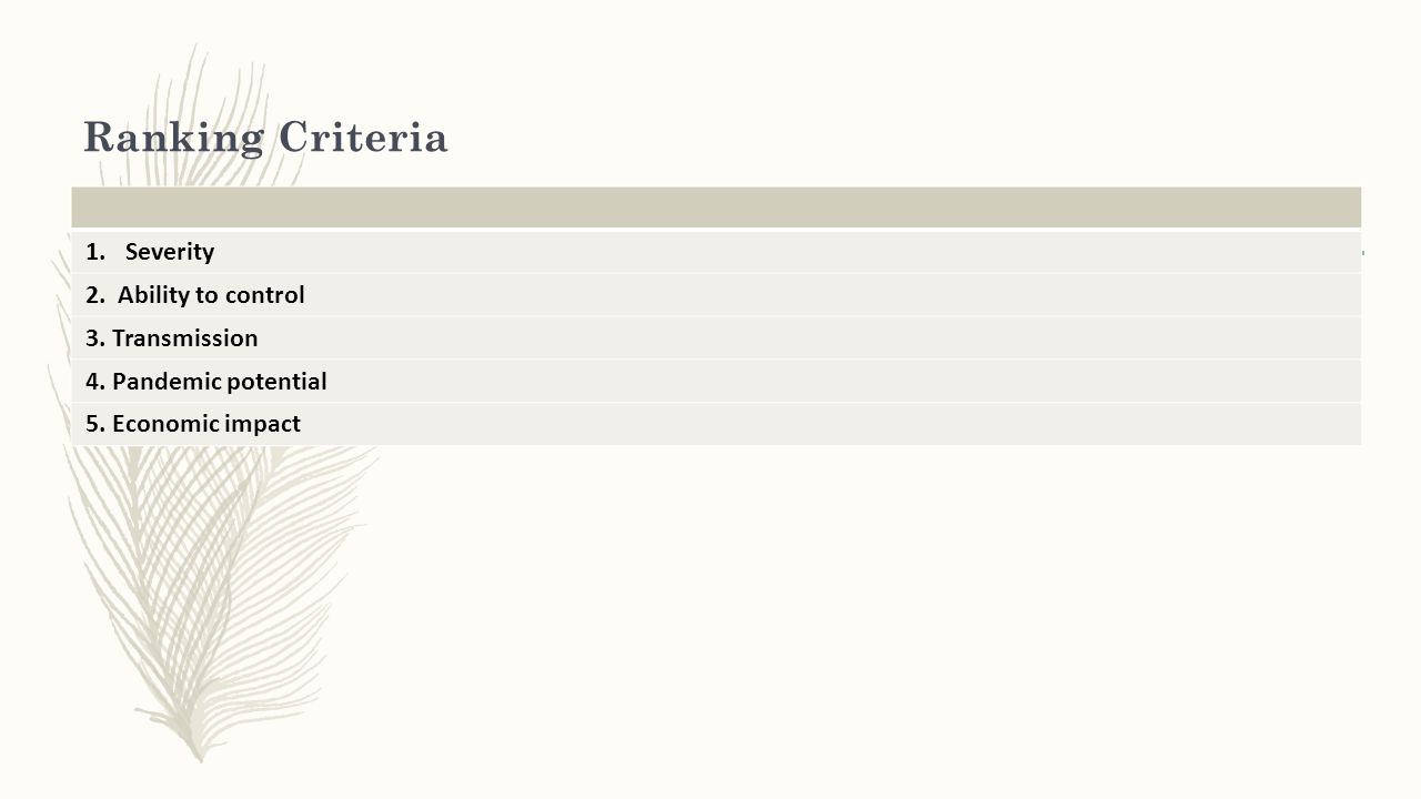 Ranking Criteria 1.Severity 2.Ability to control 3.
