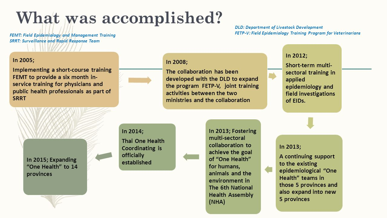 What was accomplished? In 2005; Implementing a short-course training FEMT to provide a six month in- service training for physicians and public health